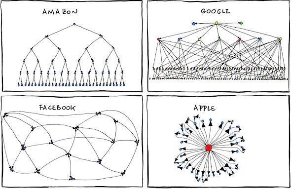 organizational_charts